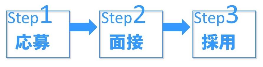 応募→面接→採用